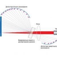 лазерна дифракція | Новації