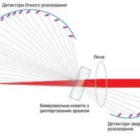 дифракция | новации
