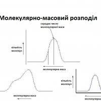 Молекулярно-масовий розподіл | Новації